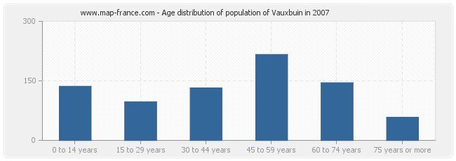 Age distribution of population of Vauxbuin in 2007