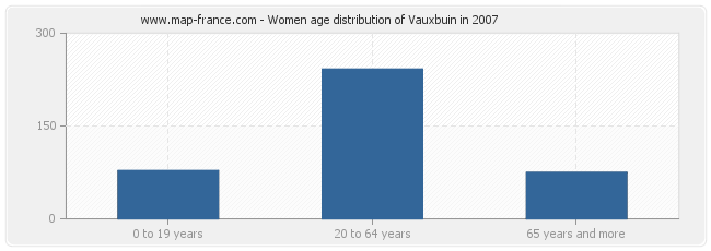 Women age distribution of Vauxbuin in 2007