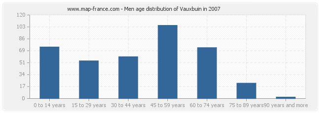 Men age distribution of Vauxbuin in 2007