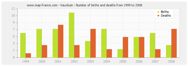 Vauxbuin : Number of births and deaths from 1999 to 2008