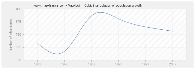 Vauxbuin : Cubic interpolation of population growth