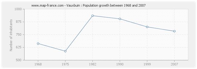 Population Vauxbuin