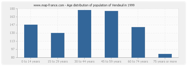 Age distribution of population of Vendeuil in 1999