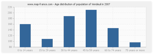 Age distribution of population of Vendeuil in 2007
