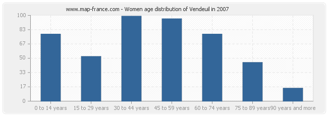 Women age distribution of Vendeuil in 2007