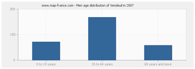 Men age distribution of Vendeuil in 2007