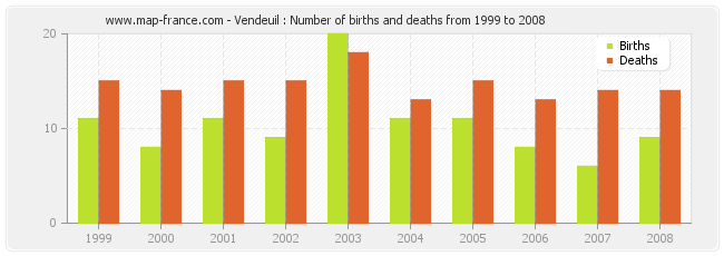 Vendeuil : Number of births and deaths from 1999 to 2008