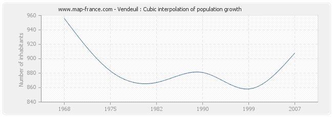 Vendeuil : Cubic interpolation of population growth