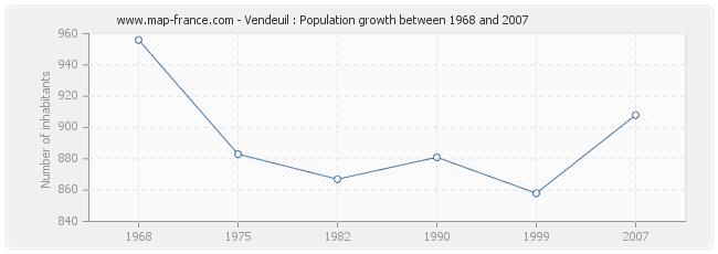Population Vendeuil