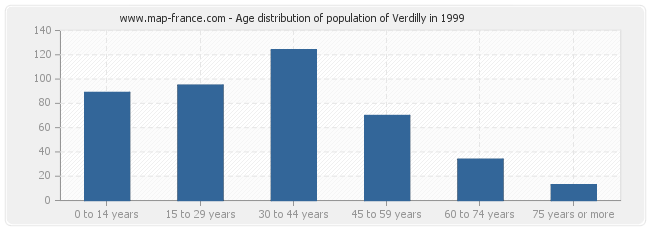 Age distribution of population of Verdilly in 1999