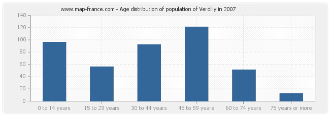 Age distribution of population of Verdilly in 2007
