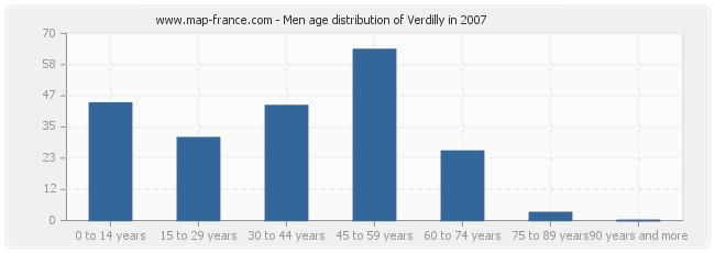 Men age distribution of Verdilly in 2007