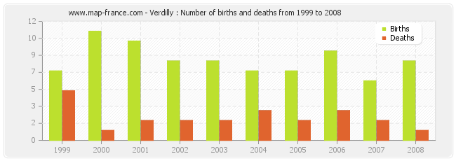 Verdilly : Number of births and deaths from 1999 to 2008