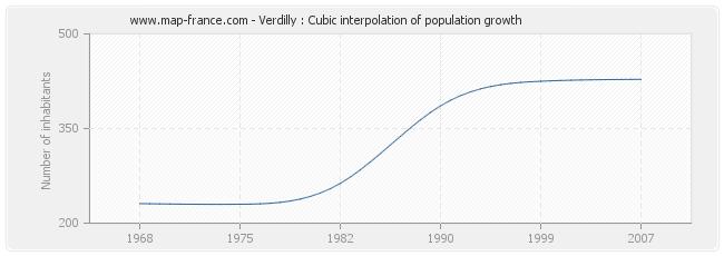 Verdilly : Cubic interpolation of population growth