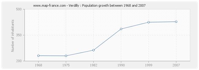 Population Verdilly