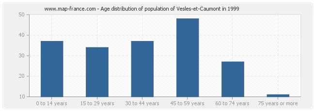 Age distribution of population of Vesles-et-Caumont in 1999