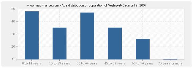 Age distribution of population of Vesles-et-Caumont in 2007
