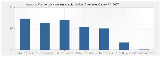 Women age distribution of Vesles-et-Caumont in 2007