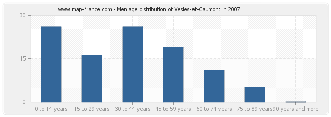 Men age distribution of Vesles-et-Caumont in 2007