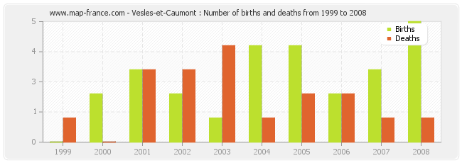 Vesles-et-Caumont : Number of births and deaths from 1999 to 2008