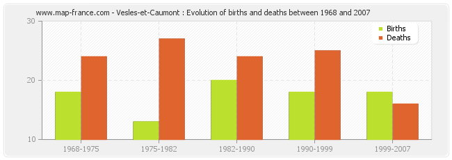 Vesles-et-Caumont : Evolution of births and deaths between 1968 and 2007