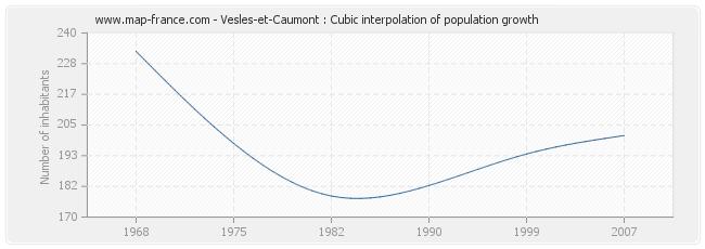 Vesles-et-Caumont : Cubic interpolation of population growth