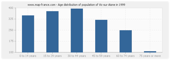 Age distribution of population of Vic-sur-Aisne in 1999