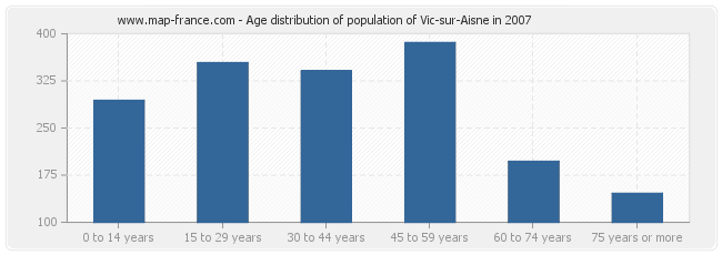 Age distribution of population of Vic-sur-Aisne in 2007