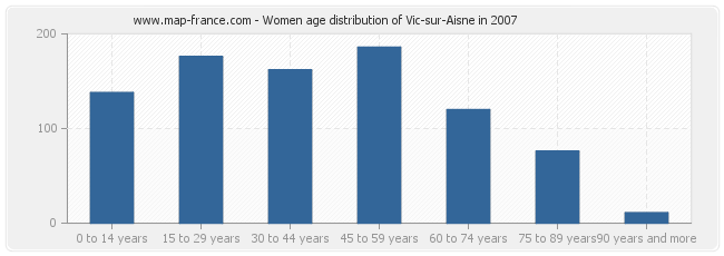 Women age distribution of Vic-sur-Aisne in 2007