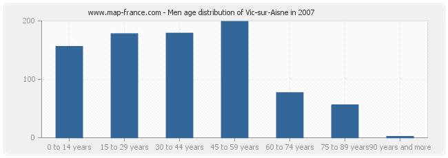 Men age distribution of Vic-sur-Aisne in 2007