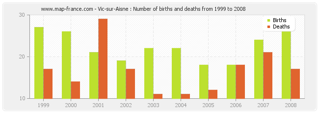 Vic-sur-Aisne : Number of births and deaths from 1999 to 2008