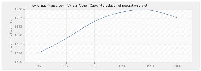 Vic-sur-Aisne : Cubic interpolation of population growth