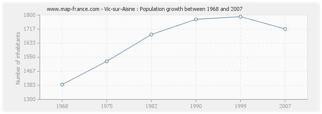 Population Vic-sur-Aisne