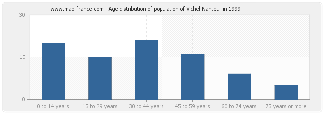 Age distribution of population of Vichel-Nanteuil in 1999