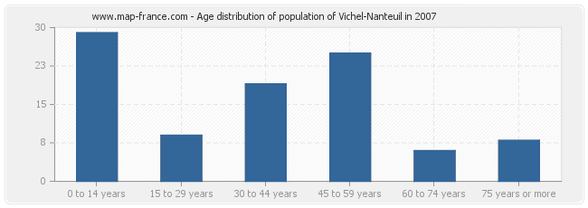 Age distribution of population of Vichel-Nanteuil in 2007