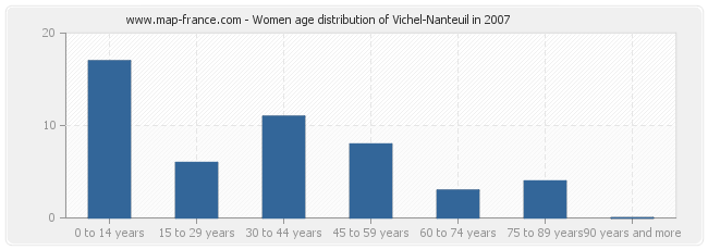 Women age distribution of Vichel-Nanteuil in 2007