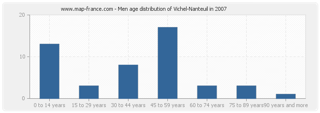 Men age distribution of Vichel-Nanteuil in 2007