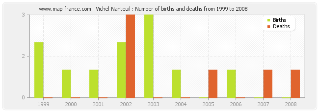 Vichel-Nanteuil : Number of births and deaths from 1999 to 2008