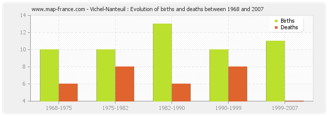 Vichel-Nanteuil : Evolution of births and deaths between 1968 and 2007