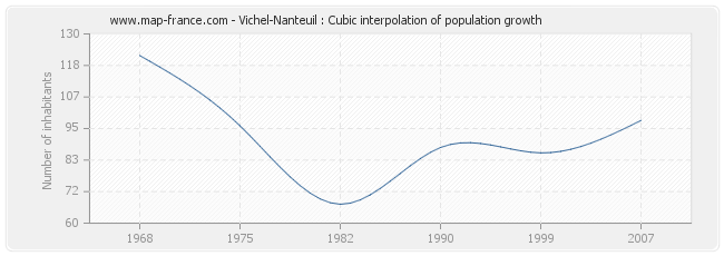 Vichel-Nanteuil : Cubic interpolation of population growth