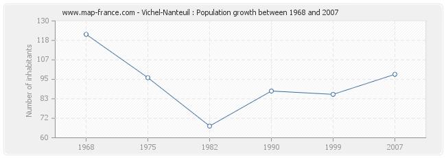Population Vichel-Nanteuil