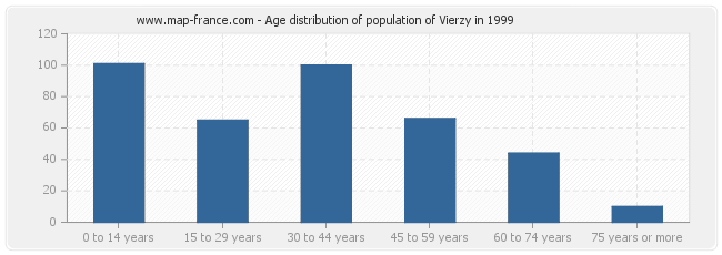 Age distribution of population of Vierzy in 1999
