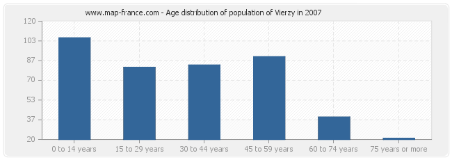 Age distribution of population of Vierzy in 2007