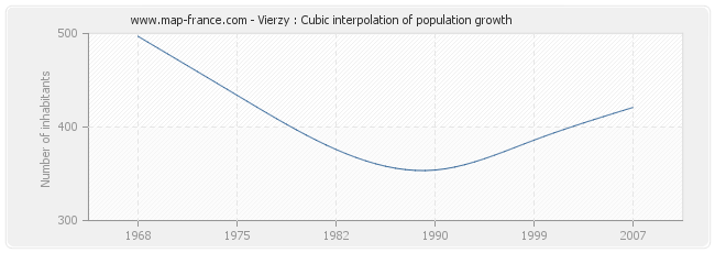 Vierzy : Cubic interpolation of population growth