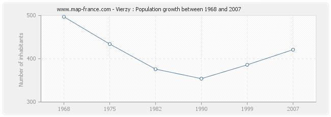 Population Vierzy