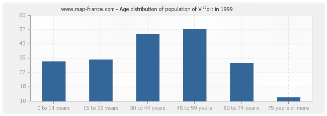 Age distribution of population of Viffort in 1999