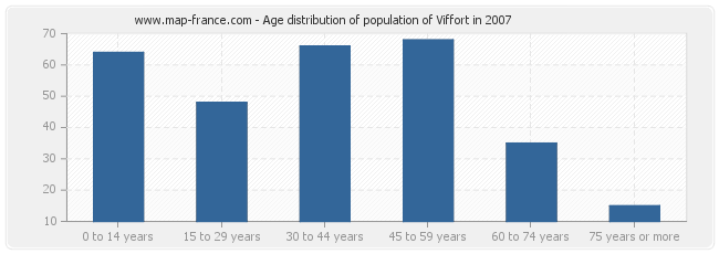 Age distribution of population of Viffort in 2007
