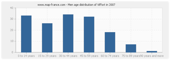 Men age distribution of Viffort in 2007