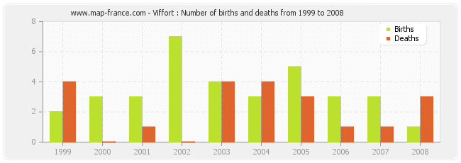 Viffort : Number of births and deaths from 1999 to 2008