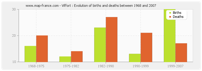 Viffort : Evolution of births and deaths between 1968 and 2007